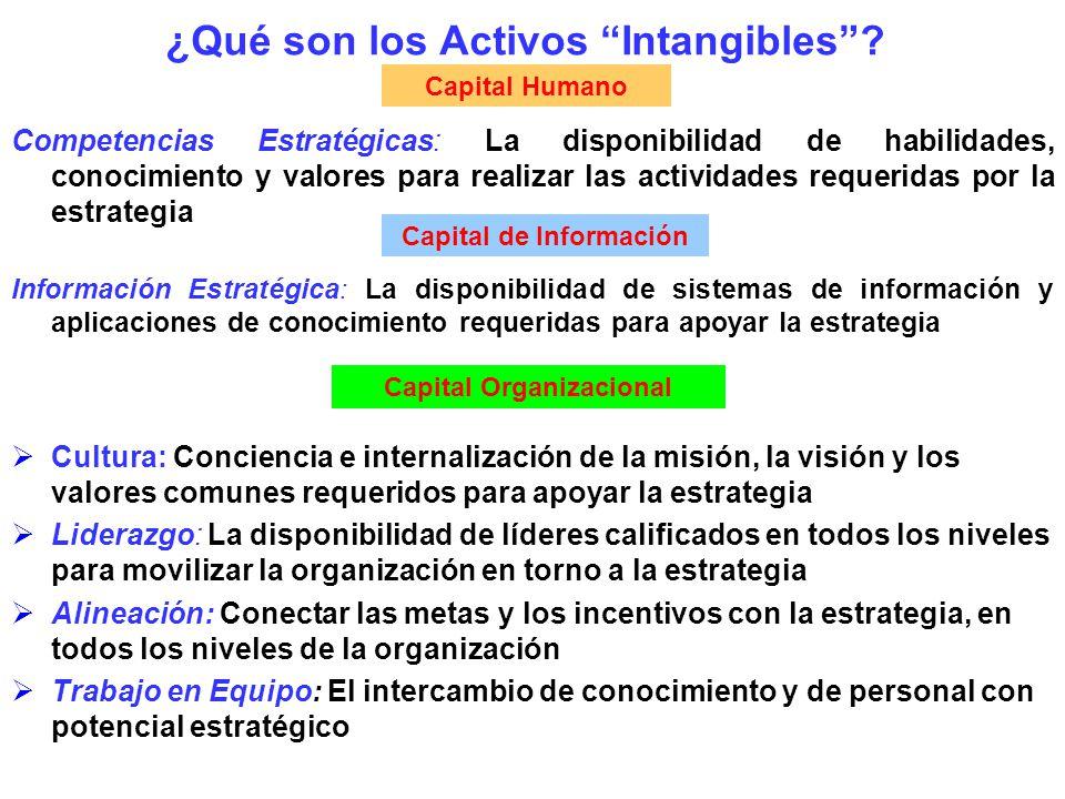 ¿Qué son los Activos Intangibles