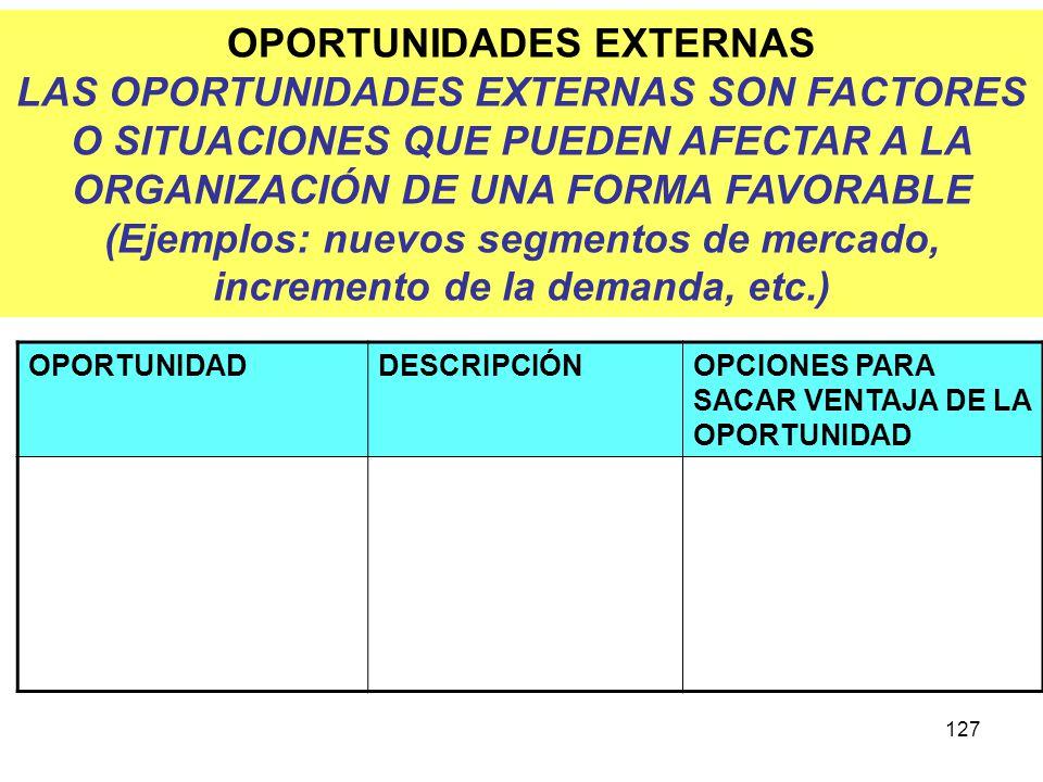 OPORTUNIDADES EXTERNAS LAS OPORTUNIDADES EXTERNAS SON FACTORES O SITUACIONES QUE PUEDEN AFECTAR A LA ORGANIZACIÓN DE UNA FORMA FAVORABLE (Ejemplos: nuevos segmentos de mercado, incremento de la demanda, etc.)