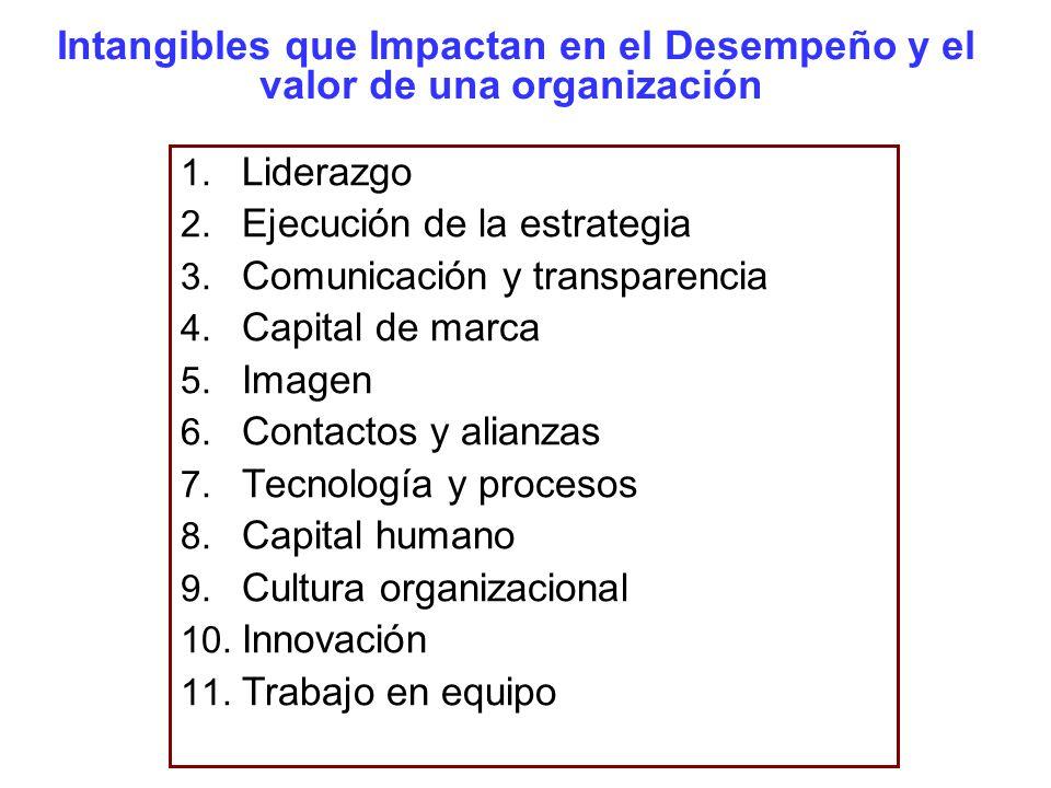 Intangibles que Impactan en el Desempeño y el valor de una organización