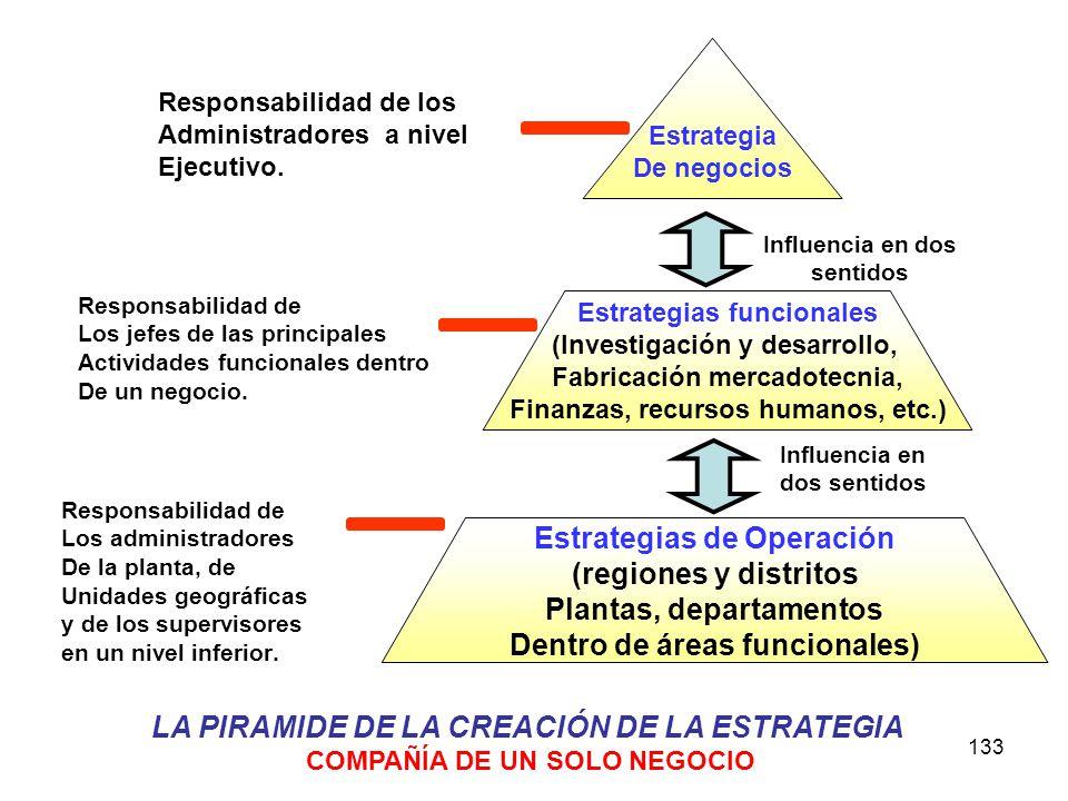 LA PIRAMIDE DE LA CREACIÓN DE LA ESTRATEGIA