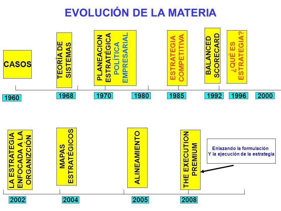 EVOLUCIÓN DE LA MATERIA