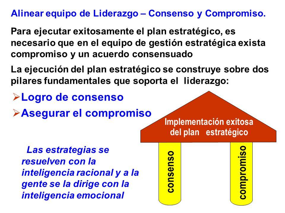Alinear equipo de Liderazgo – Consenso y Compromiso.