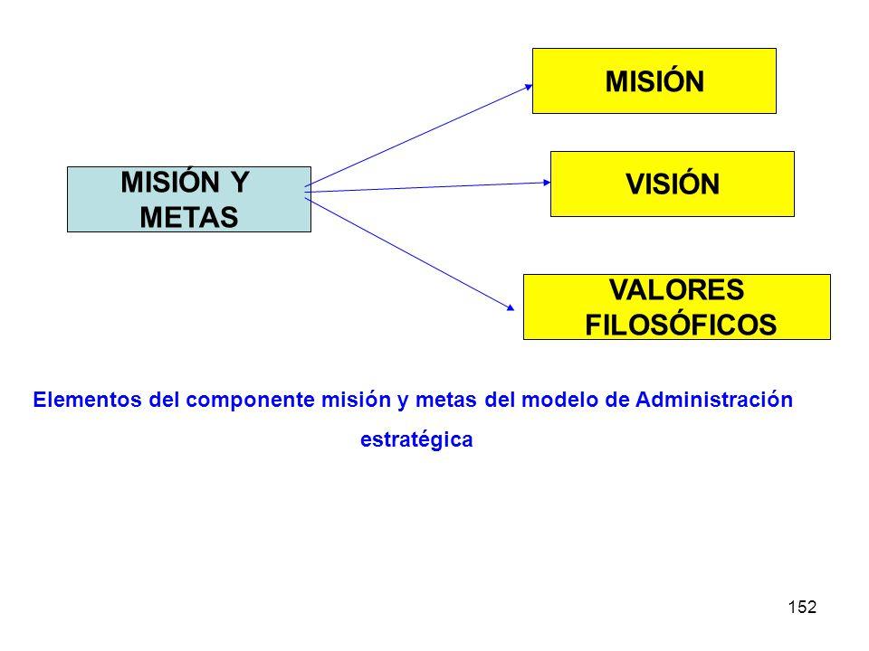 MISIÓN VISIÓN MISIÓN Y METAS VALORES FILOSÓFICOS