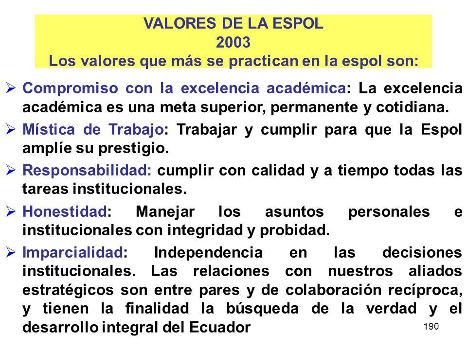 VALORES DE LA ESPOL 2003 Los valores que más se practican en la espol son: