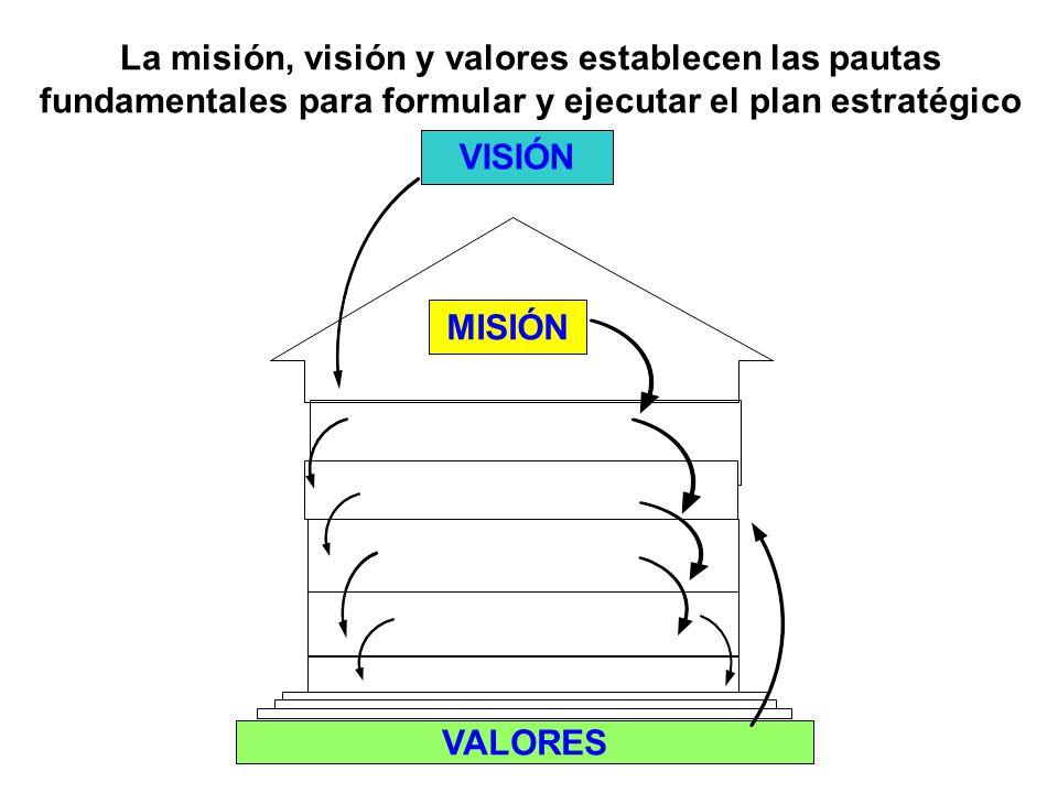 La misión, visión y valores establecen las pautas fundamentales para formular y ejecutar el plan estratégico