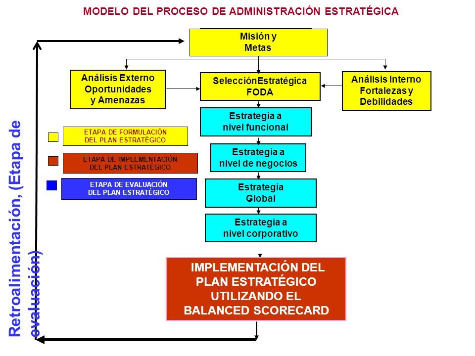 Retroalimentación, (Etapa de evaluación)