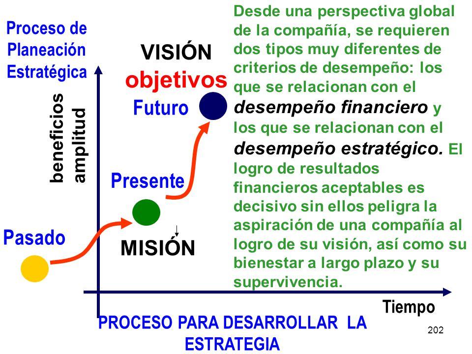 objetivos VISIÓN Futuro Presente Pasado MISIÓN