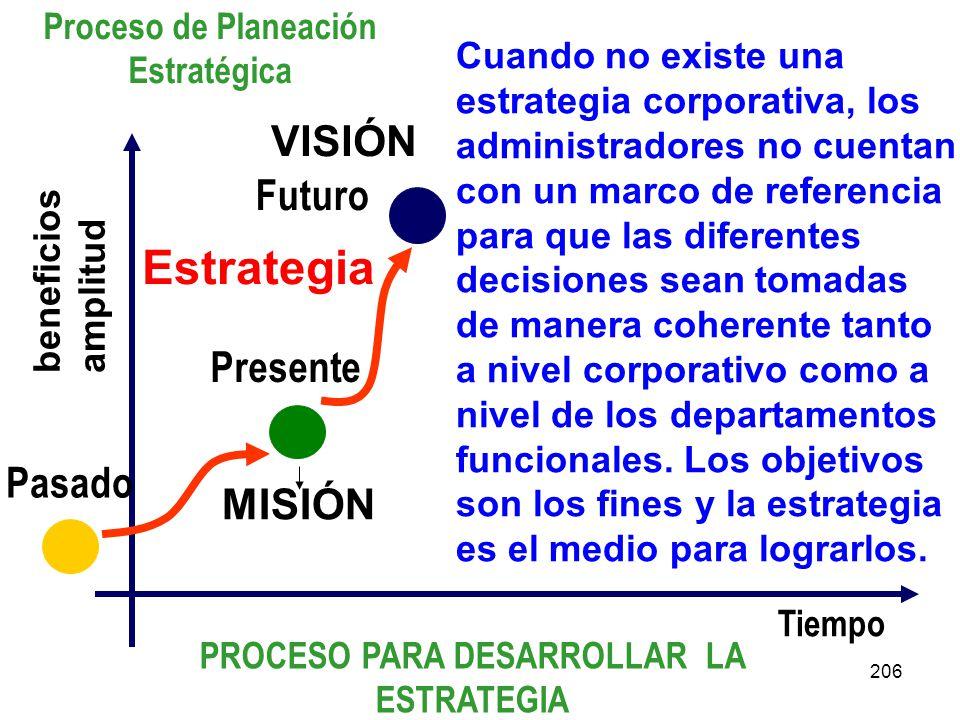 Estrategia VISIÓN Futuro Presente Pasado MISIÓN