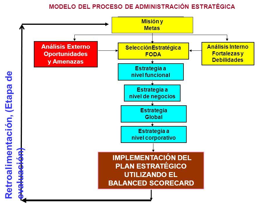MODELO DEL PROCESO DE ADMINISTRACIÓN ESTRATÉGICA SelecciónEstratégica