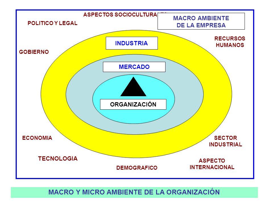 ASPECTOS SOCIOCULTURALES MACRO Y MICRO AMBIENTE DE LA ORGANIZACIÓN