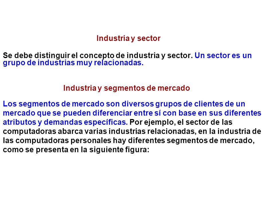 Industria y segmentos de mercado