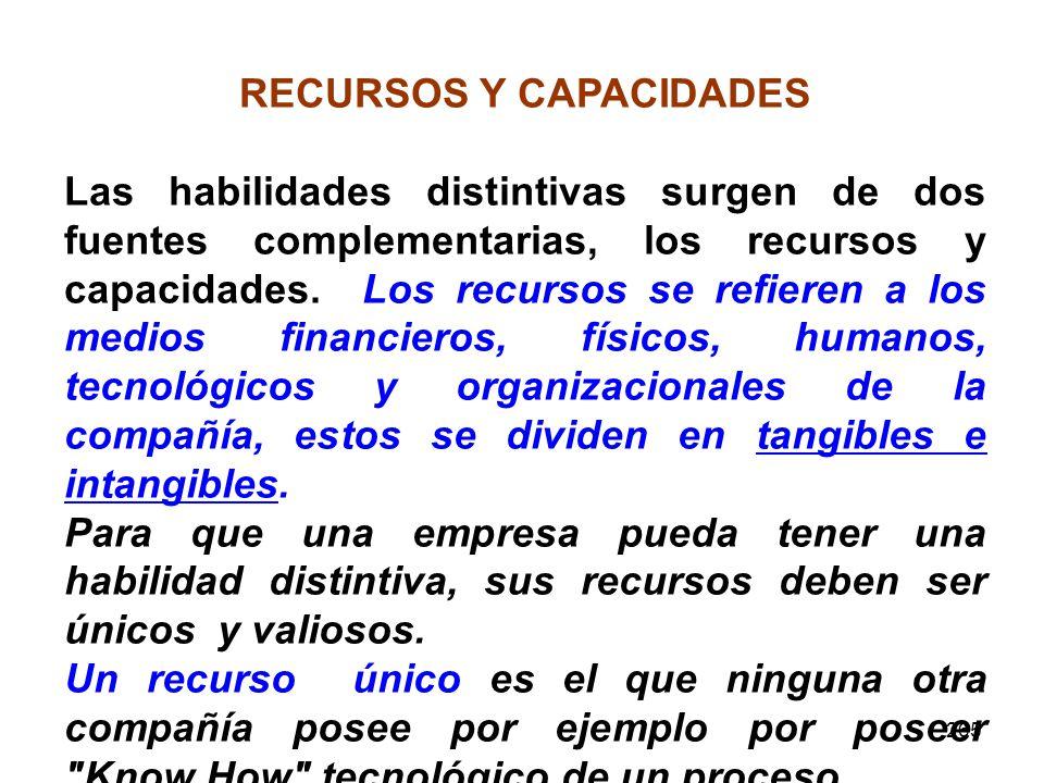 RECURSOS Y CAPACIDADES