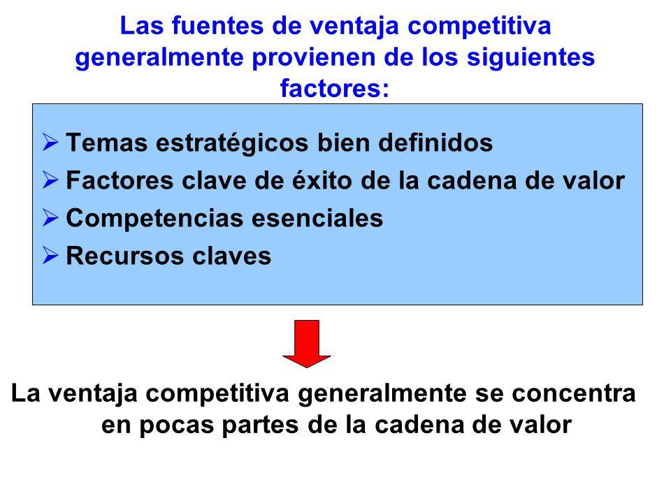 Las fuentes de ventaja competitiva generalmente provienen de los siguientes factores: