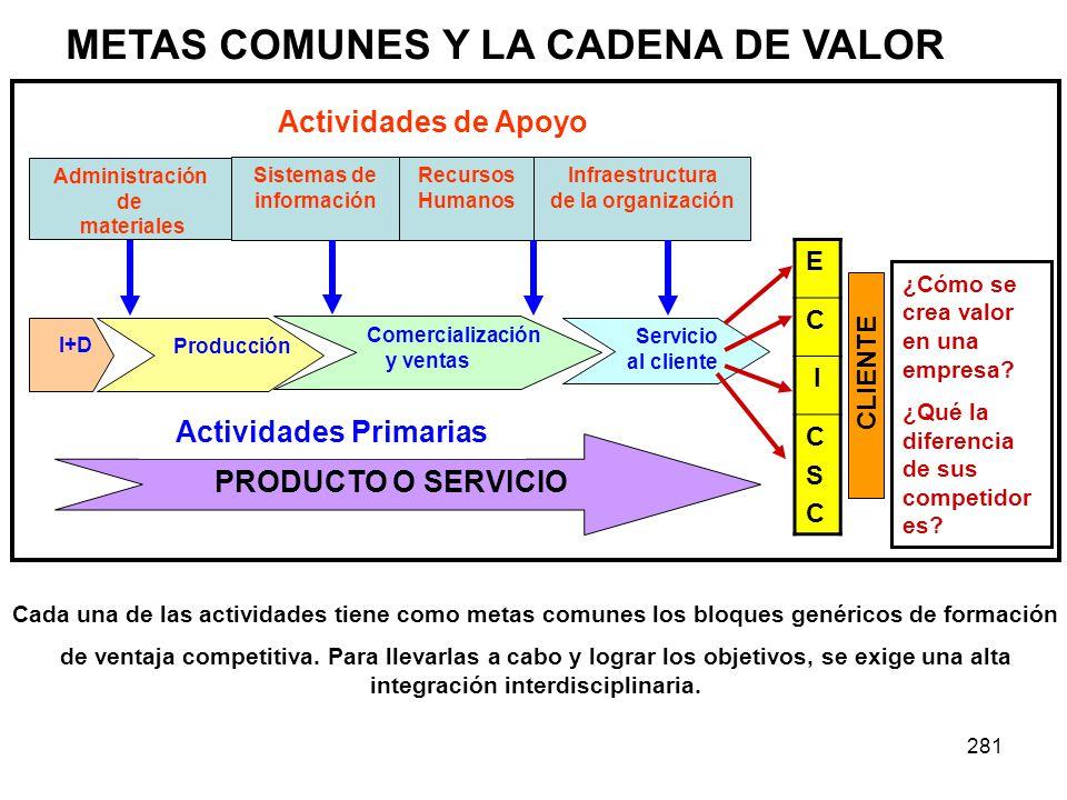 METAS COMUNES Y LA CADENA DE VALOR Actividades Primarias