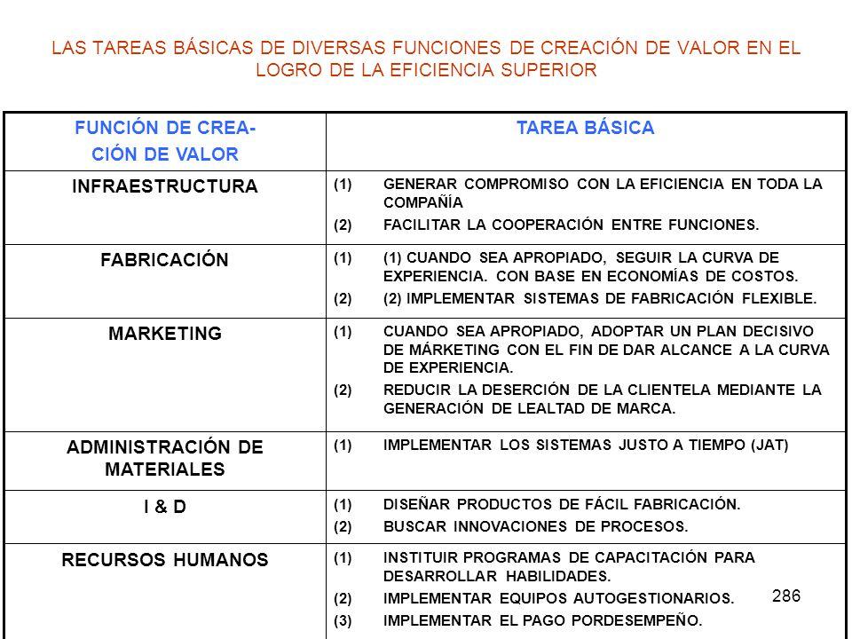 ADMINISTRACIÓN DE MATERIALES
