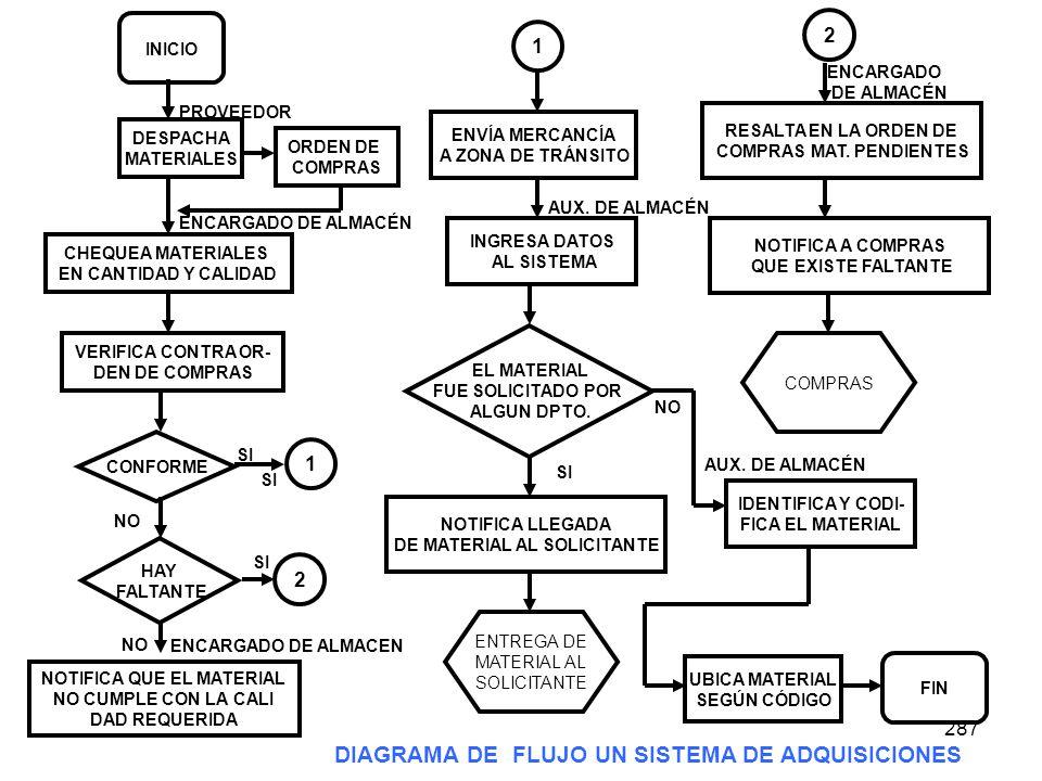 DIAGRAMA DE FLUJO UN SISTEMA DE ADQUISICIONES