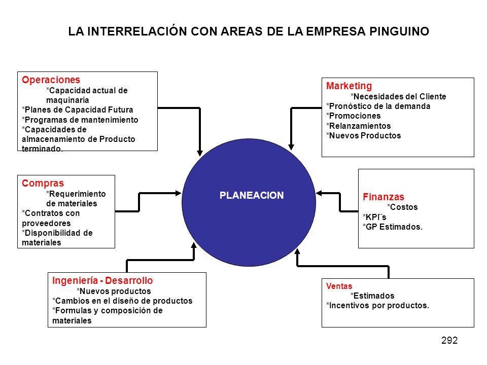 LA INTERRELACIÓN CON AREAS DE LA EMPRESA PINGUINO