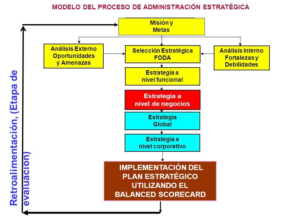 MODELO DEL PROCESO DE ADMINISTRACIÓN ESTRATÉGICA Selección Estratégica