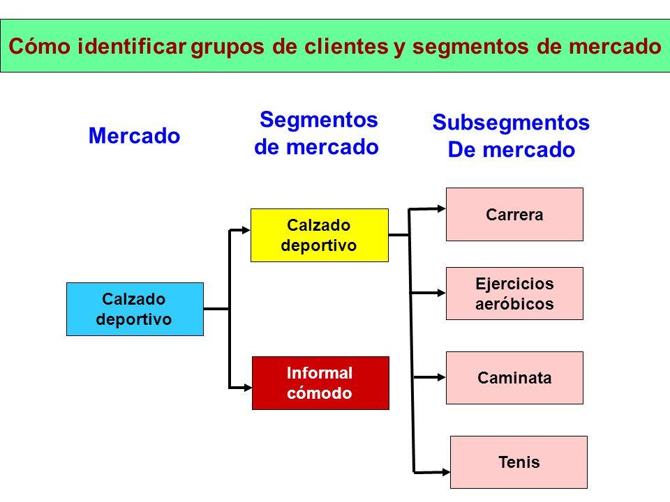 Cómo identificar grupos de clientes y segmentos de mercado