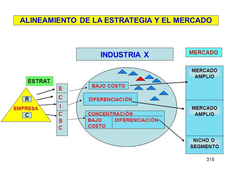 ALINEAMIENTO DE LA ESTRATEGIA Y EL MERCADO