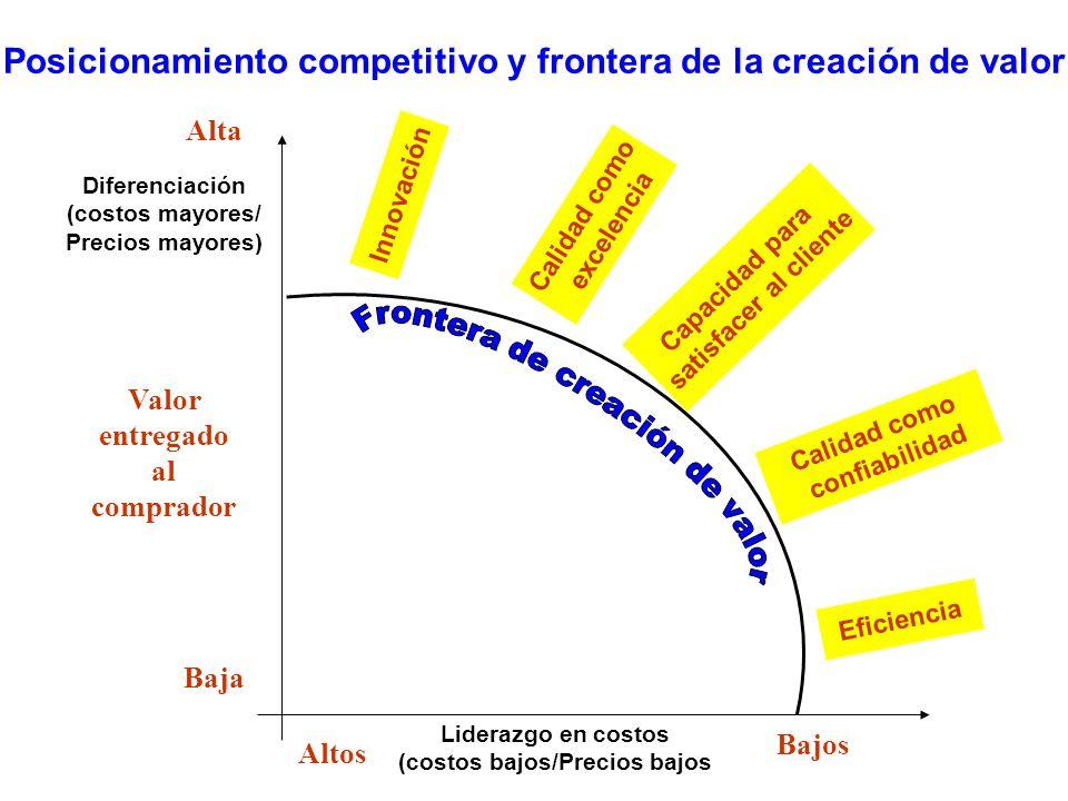 Posicionamiento competitivo y frontera de la creación de valor