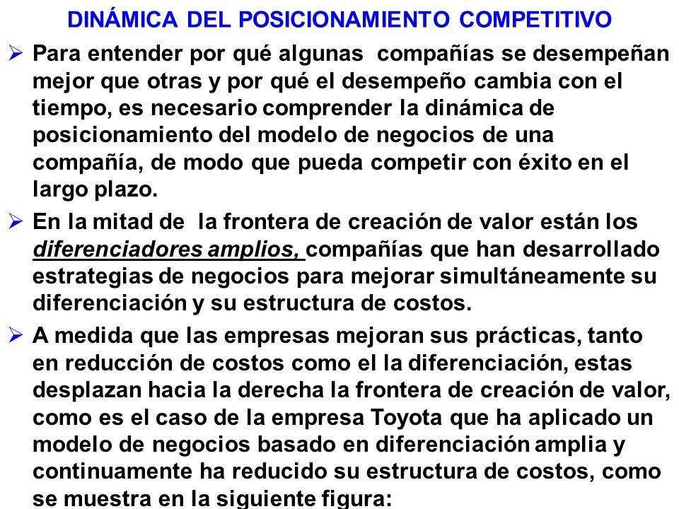 DINÁMICA DEL POSICIONAMIENTO COMPETITIVO