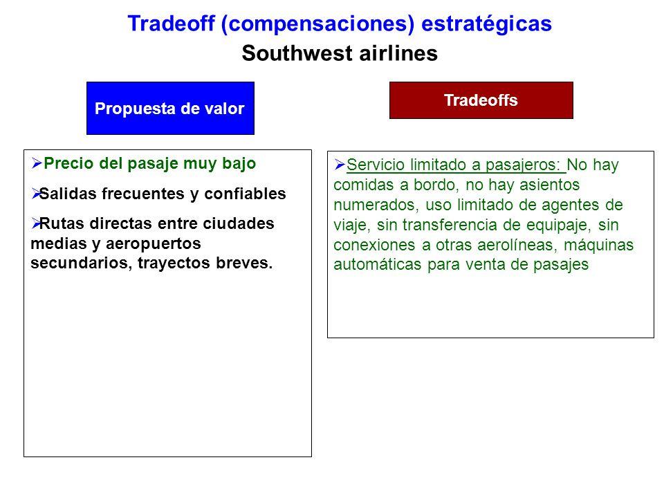 Tradeoff (compensaciones) estratégicas