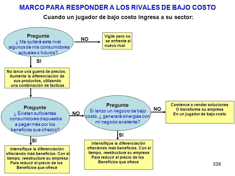 MARCO PARA RESPONDER A LOS RIVALES DE BAJO COSTO