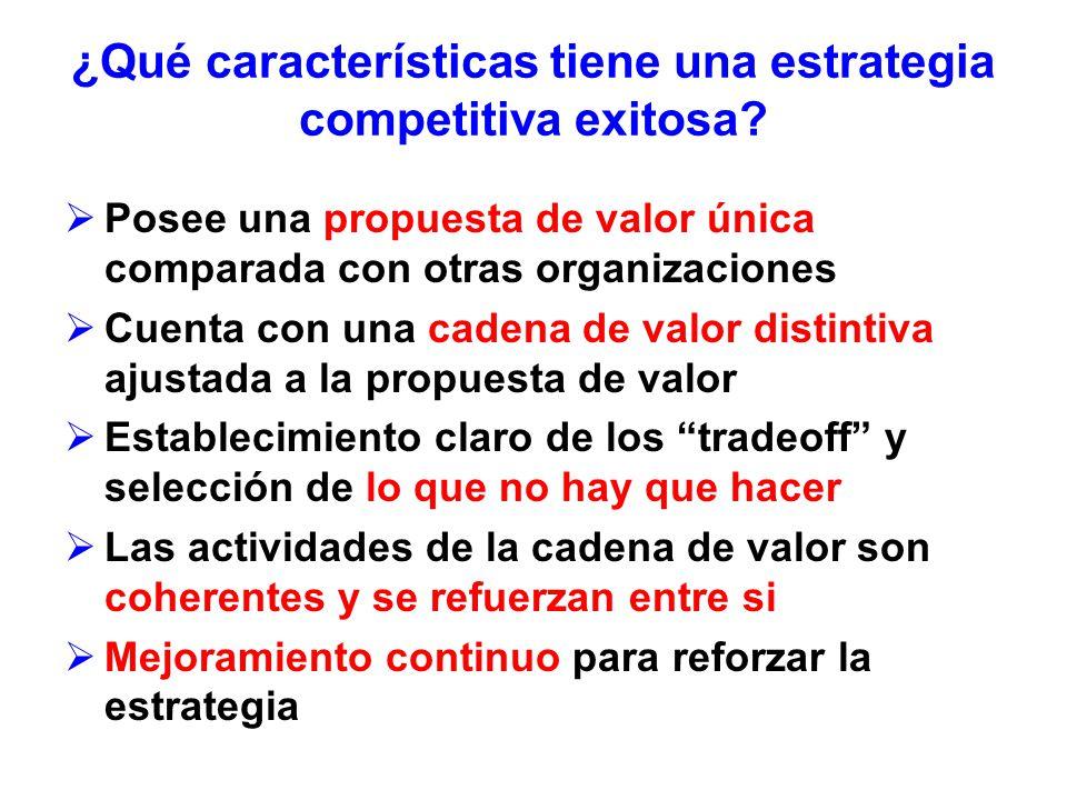 ¿Qué características tiene una estrategia competitiva exitosa