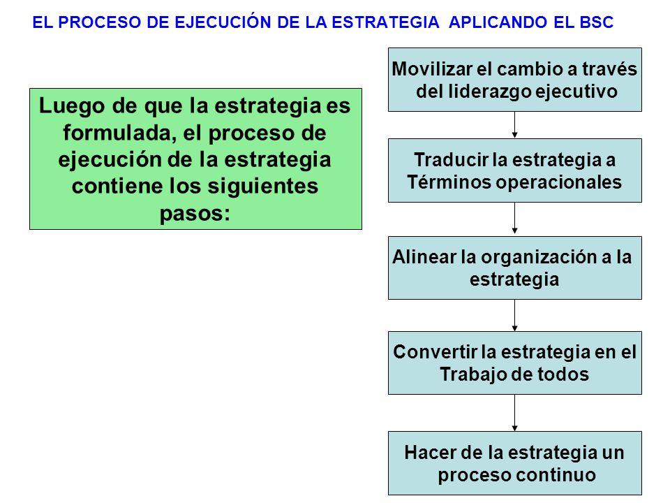 EL PROCESO DE EJECUCIÓN DE LA ESTRATEGIA APLICANDO EL BSC