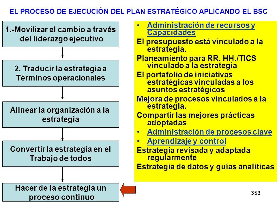 EL PROCESO DE EJECUCIÓN DEL PLAN ESTRATÉGICO APLICANDO EL BSC