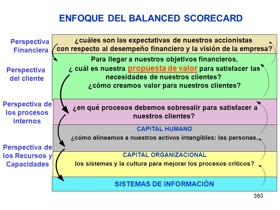 ENFOQUE DEL BALANCED SCORECARD