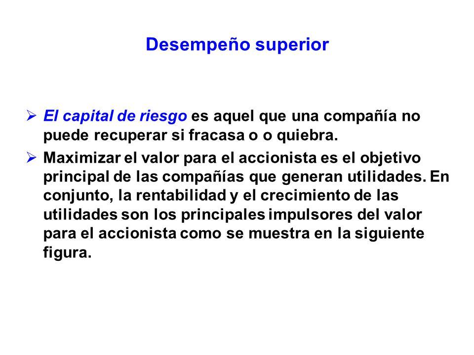 Desempeño superior El capital de riesgo es aquel que una compañía no puede recuperar si fracasa o o quiebra.