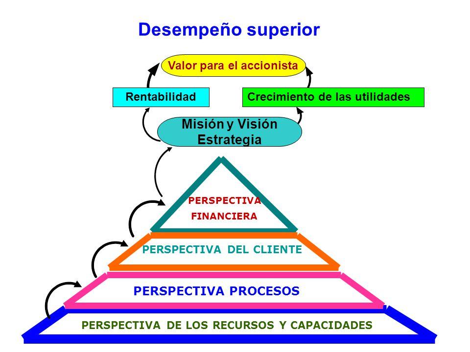 Desempeño superior Misión y Visión Estrategia PERSPECTIVA PROCESOS