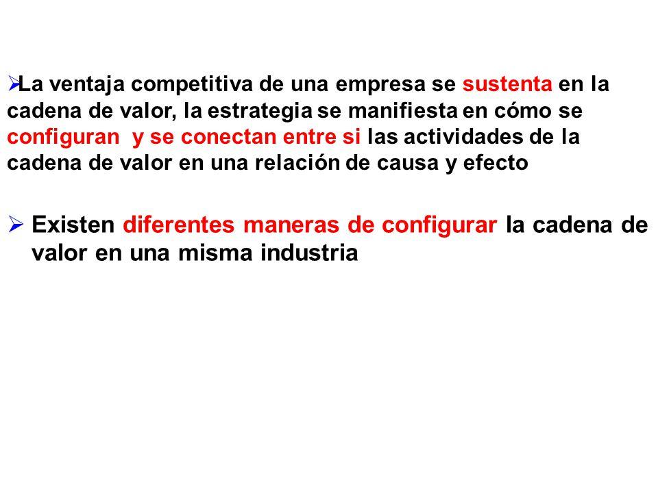 La ventaja competitiva de una empresa se sustenta en la cadena de valor, la estrategia se manifiesta en cómo se configuran y se conectan entre si las actividades de la cadena de valor en una relación de causa y efecto