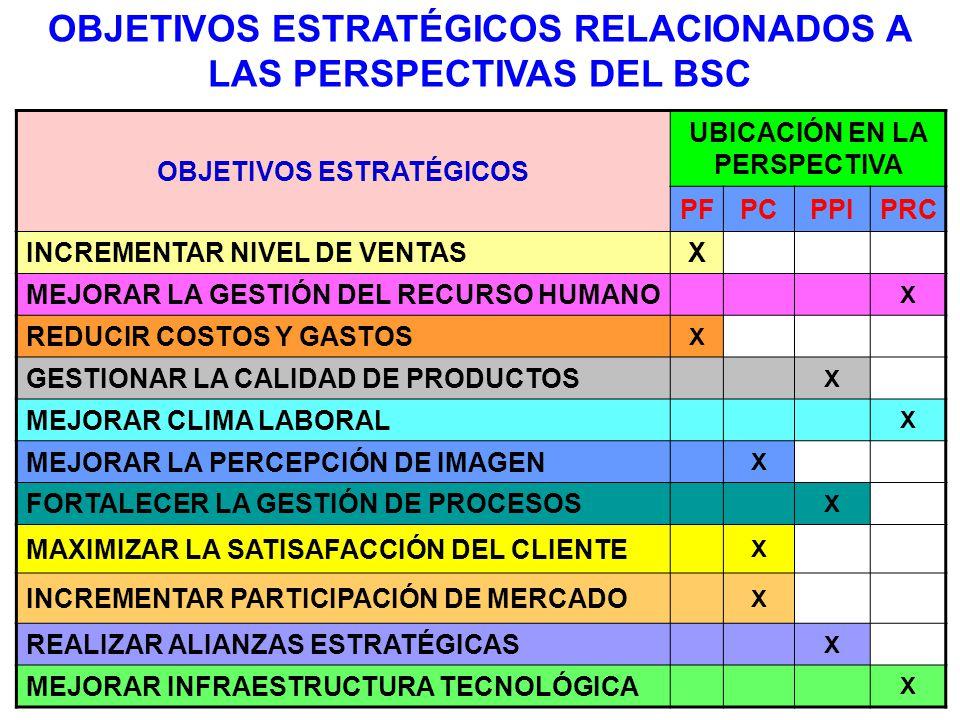 OBJETIVOS ESTRATÉGICOS RELACIONADOS A LAS PERSPECTIVAS DEL BSC