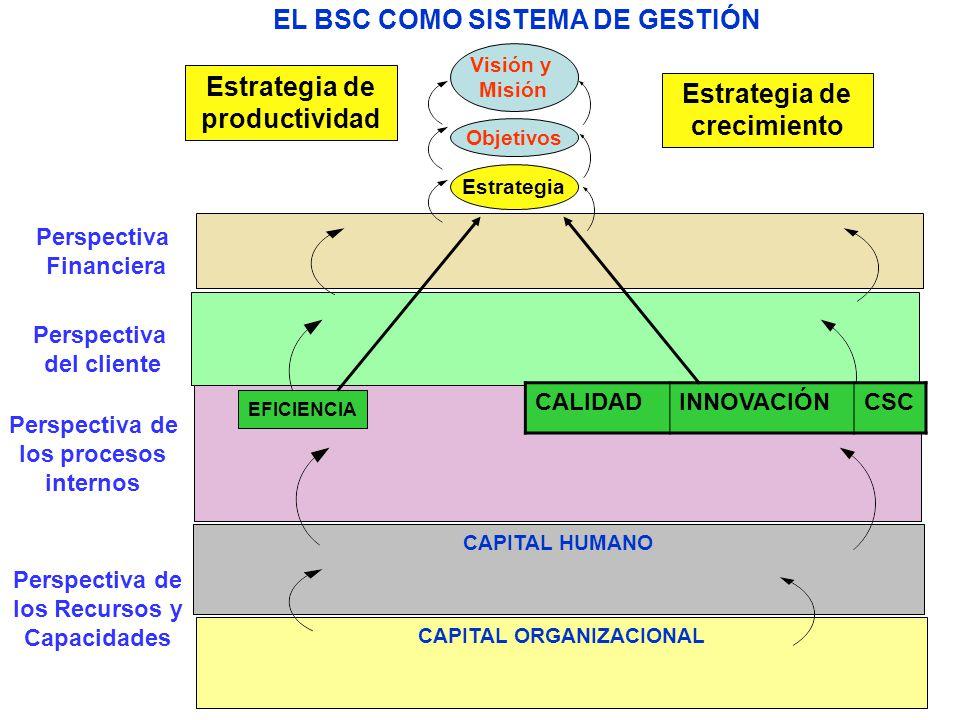 EL BSC COMO SISTEMA DE GESTIÓN