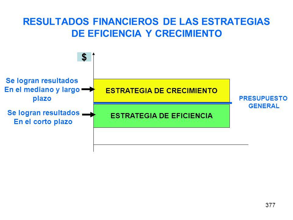 RESULTADOS FINANCIEROS DE LAS ESTRATEGIAS DE EFICIENCIA Y CRECIMIENTO