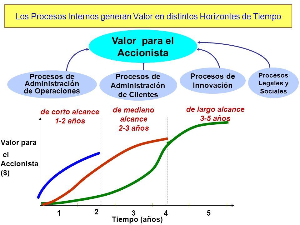 Los Procesos Internos generan Valor en distintos Horizontes de Tiempo