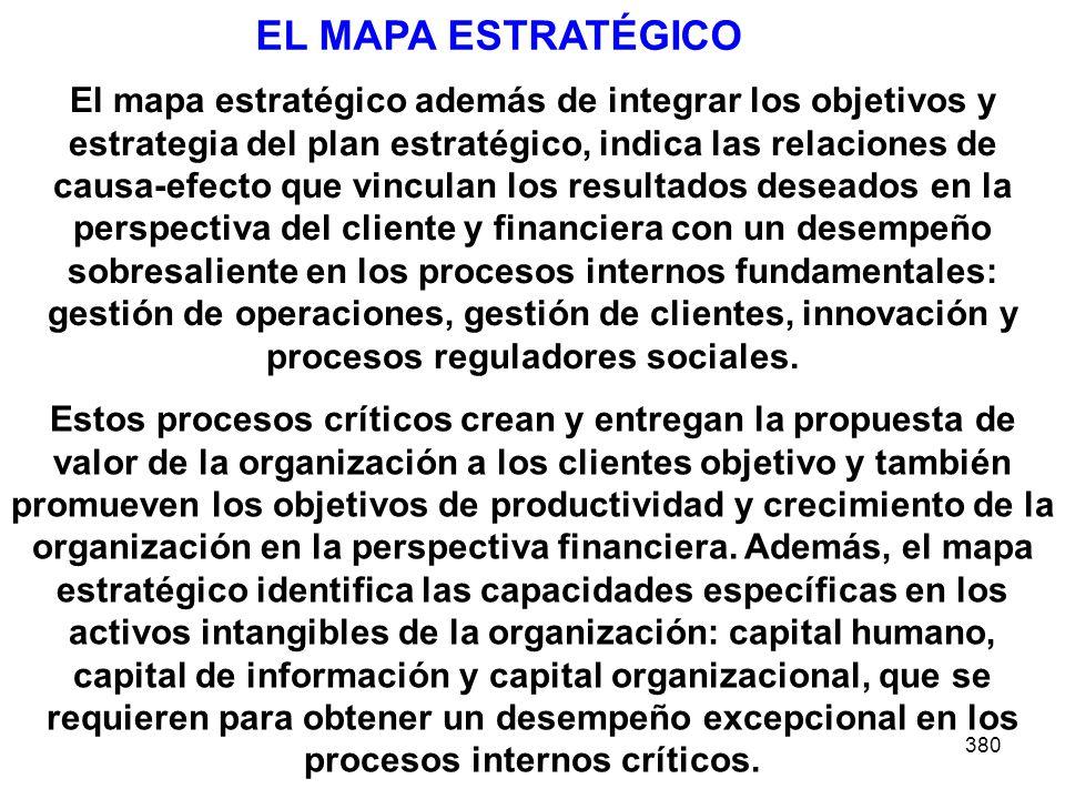 EL MAPA ESTRATÉGICO