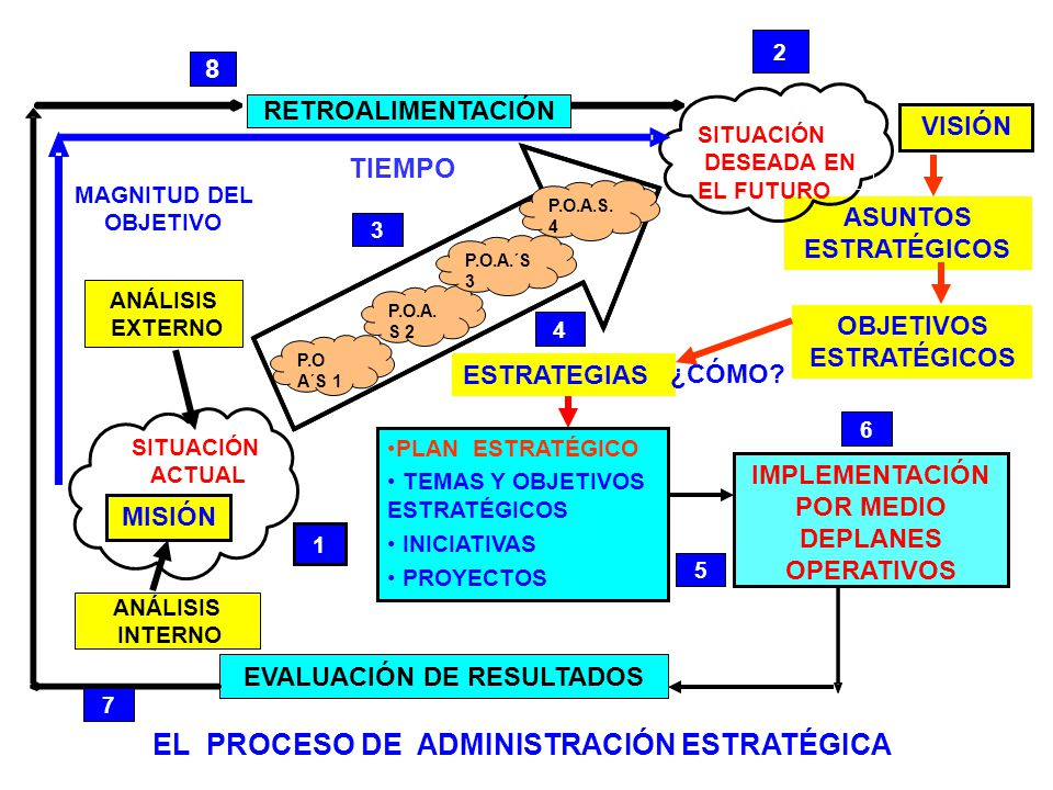 EL PROCESO DE ADMINISTRACIÓN ESTRATÉGICA