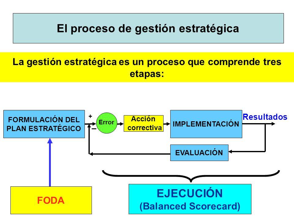 El proceso de gestión estratégica EJECUCIÓN
