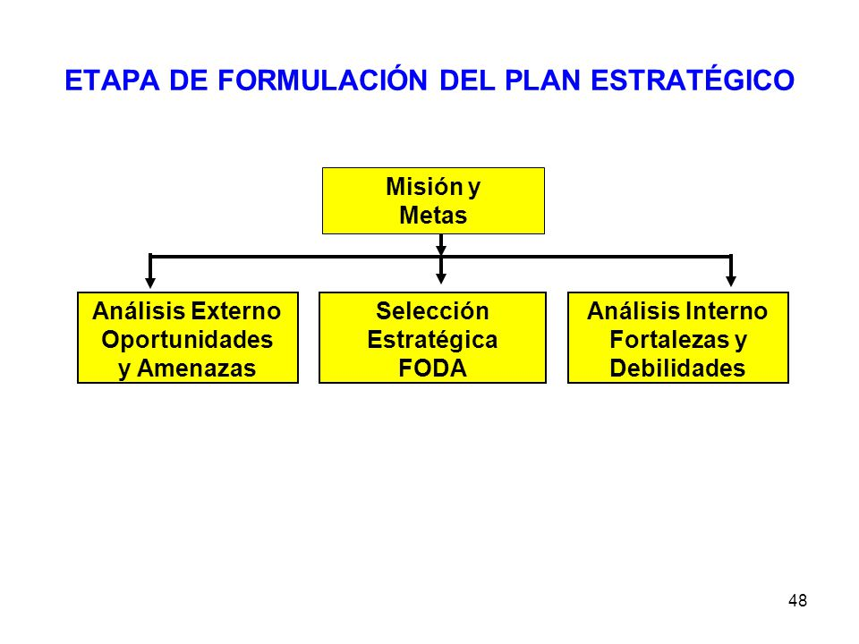 ETAPA DE FORMULACIÓN DEL PLAN ESTRATÉGICO