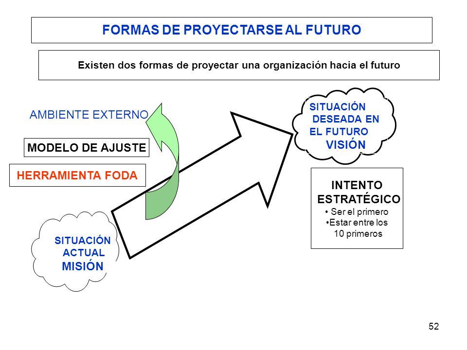 FORMAS DE PROYECTARSE AL FUTURO