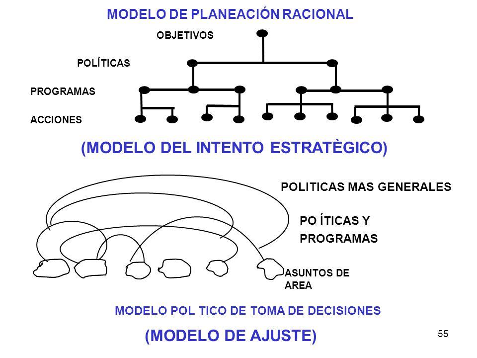 MODELO POL TICO DE TOMA DE DECISIONES