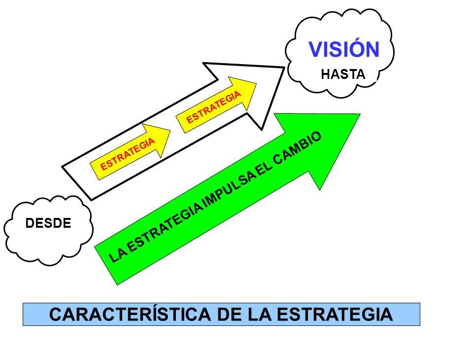LA ESTRATEGIA IMPULSA EL CAMBIO CARACTERÍSTICA DE LA ESTRATEGIA