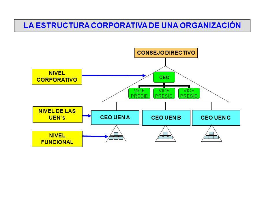LA ESTRUCTURA CORPORATIVA DE UNA ORGANIZACIÓN