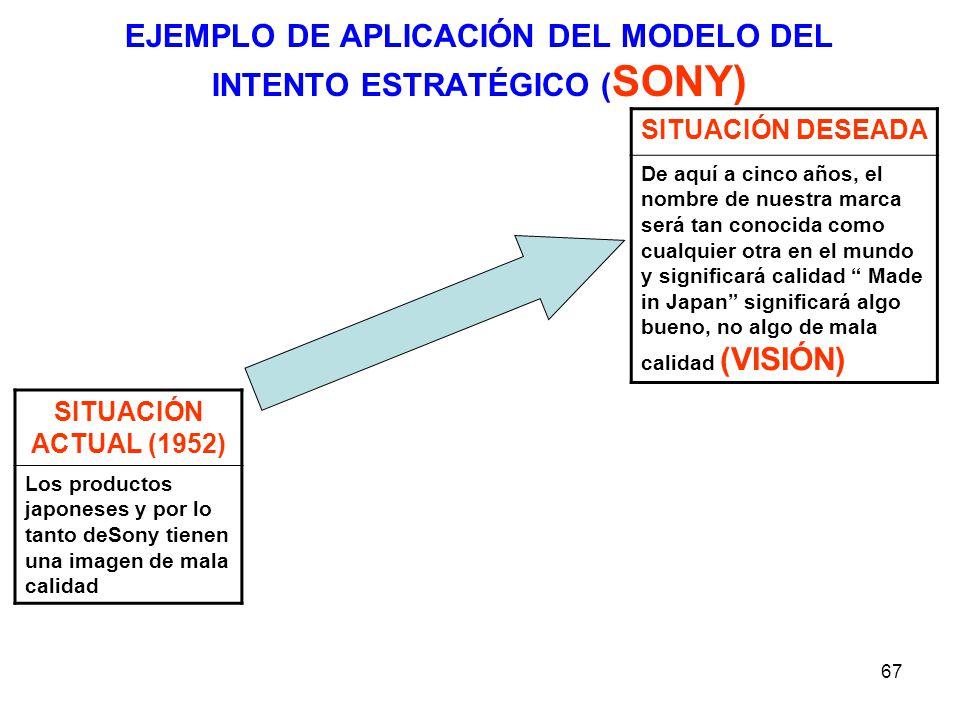 EJEMPLO DE APLICACIÓN DEL MODELO DEL INTENTO ESTRATÉGICO (SONY)