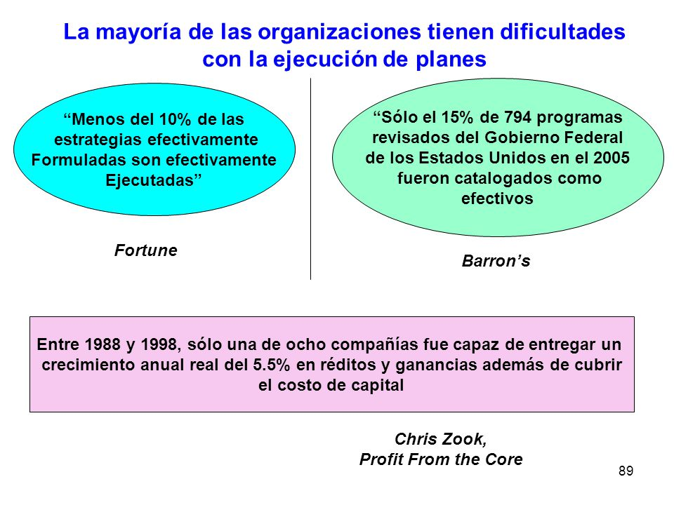 La mayoría de las organizaciones tienen dificultades con la ejecución de planes
