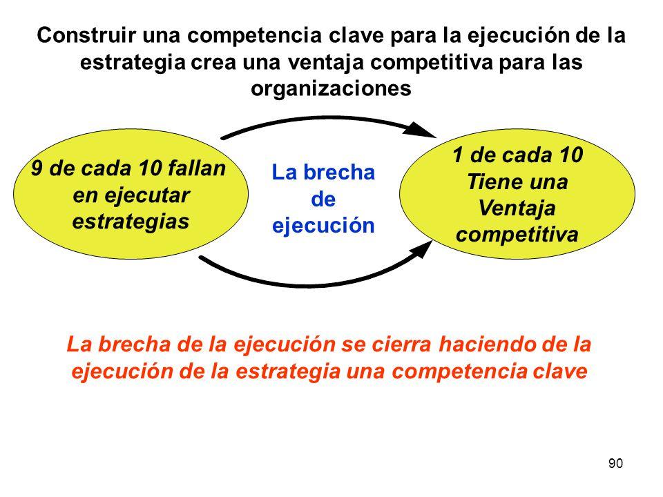 Construir una competencia clave para la ejecución de la estrategia crea una ventaja competitiva para las organizaciones